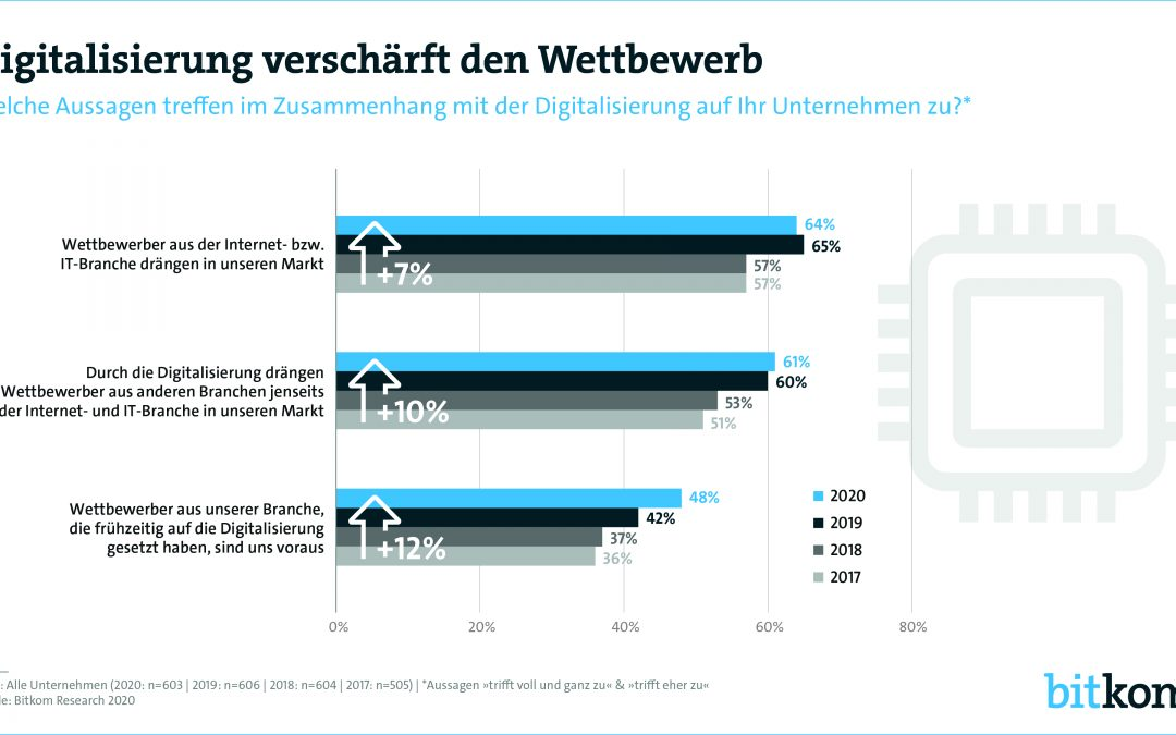 Wo stehen deutsche Unternehmen bei der Digitalisierung?