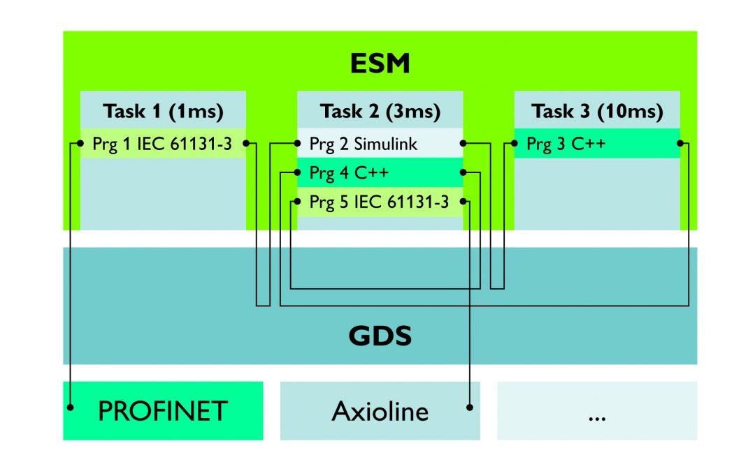 Neue Steuerung für PLCnext Technology