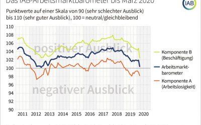 IAB-Arbeitsmarkt-barometer im März