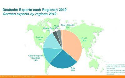 Deutsche Exporte 2019 mit positiver Entwicklung