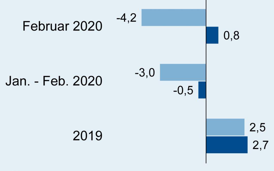 Deutsche Elektroindustrie: Exporte und Importe im Februar 2020