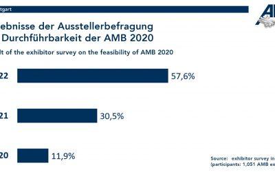AMB 2020 abgesagt