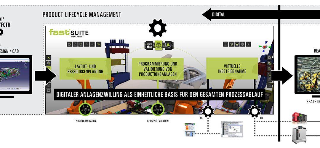 Digitaler Zwilling von Fabrikanlagen
