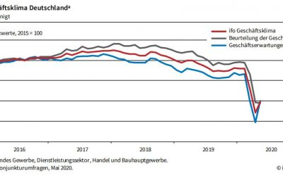 Ifo-Geschäftsklimaindex steigt im Mai wieder an