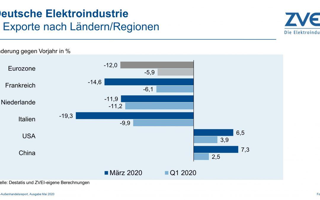 Deutsche Elektroausfuhren im März 2020