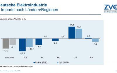 Deutsche Elektroindustrie: Importe im März 2020