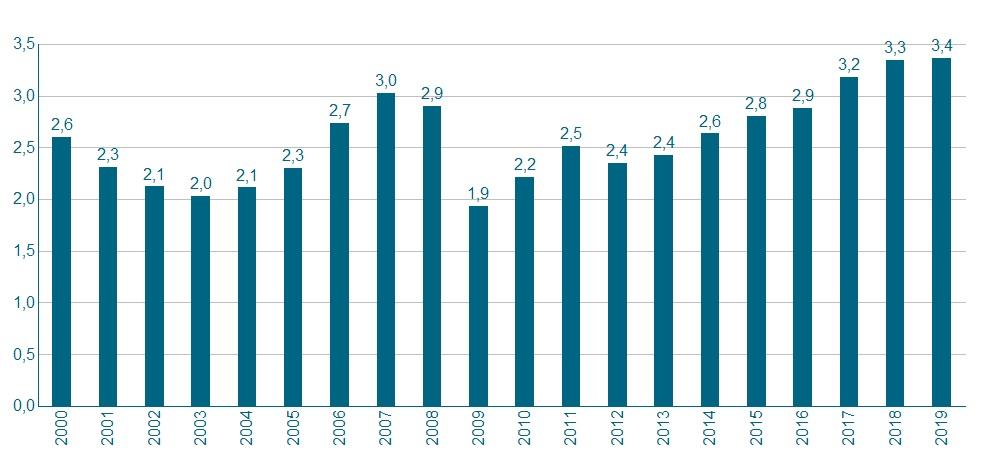 Hohes Produktionsniveau für 2019