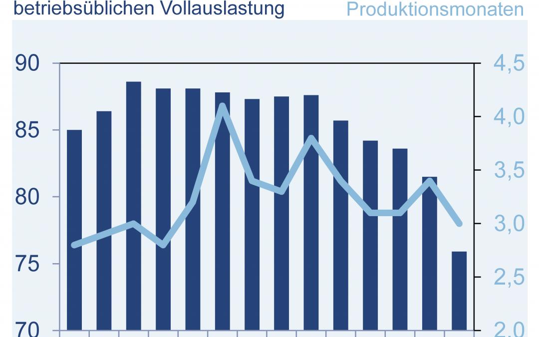 Produktion, Kapazitätsauslastung und Auftragsbestand