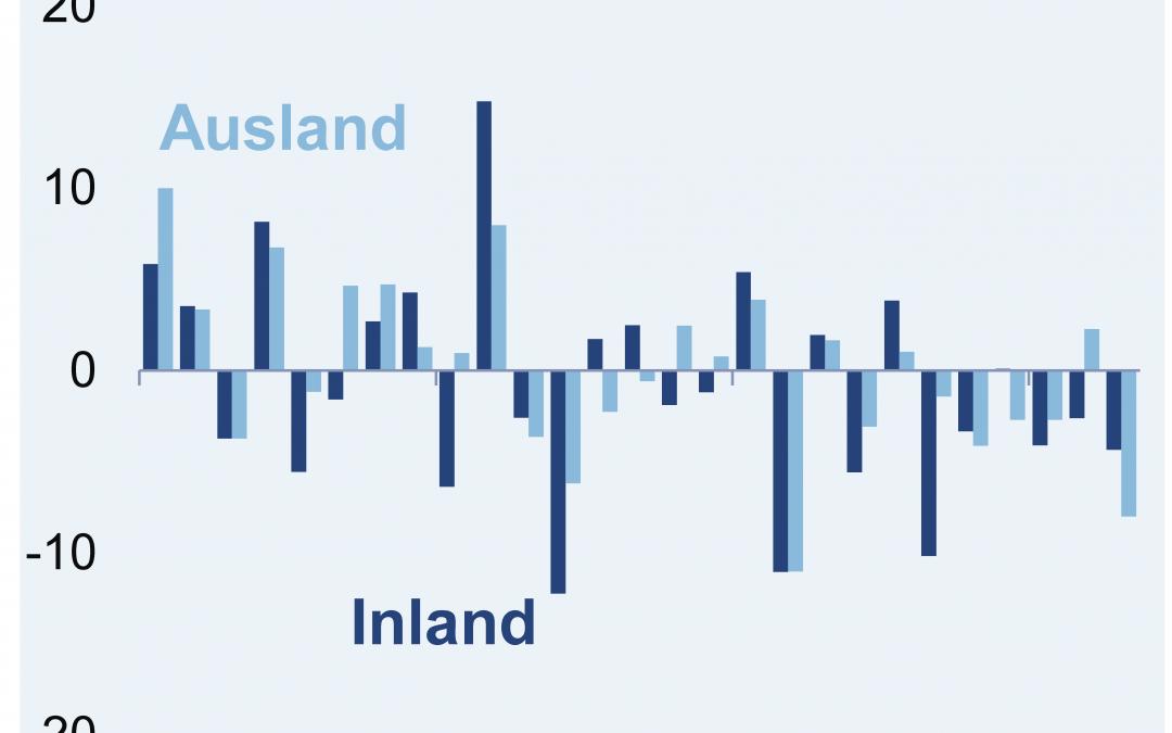 Umsatz in der deutschen Elektroindustrie im 1. Quartal 2020