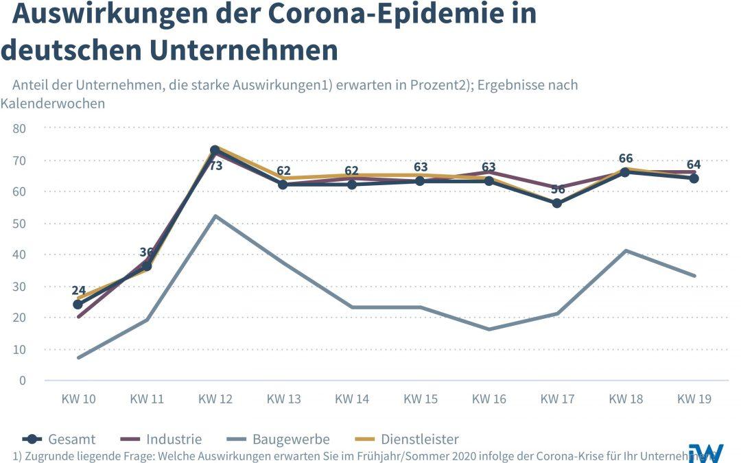Auswirkungen der Corona-Krise für deutsche Unternehmen