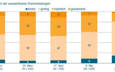 Deutscher Maschinenbau: Lieferketten stabilisieren sich