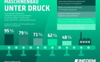 Zukunftssicherheit im deutschen Maschinenbau