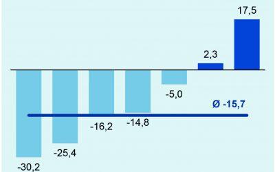 Deutsche Elektroexporte in Drittländer im April 2020