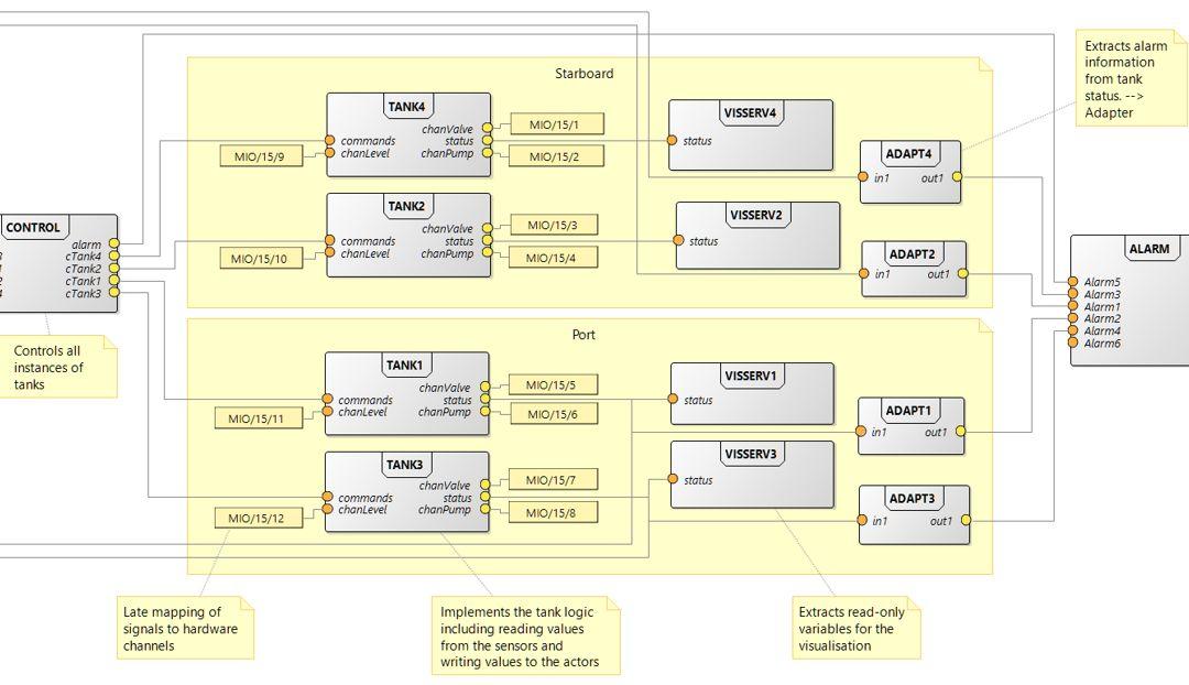 Die Zukunft der IEC61131-3