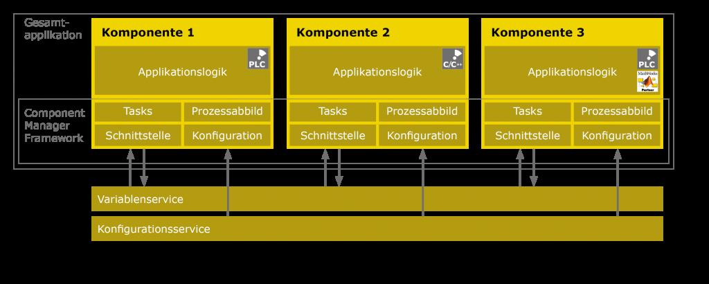 Component Manager Framework: Eine Gesamtapplikation besteht aus mehreren Komponenten, wobei die Kommunikation über den Variablen- und Konfigurationsservice erfolgt.