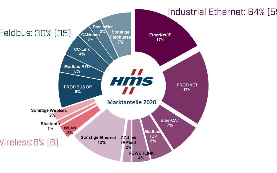 Marktanteile industrieller Netzwerke