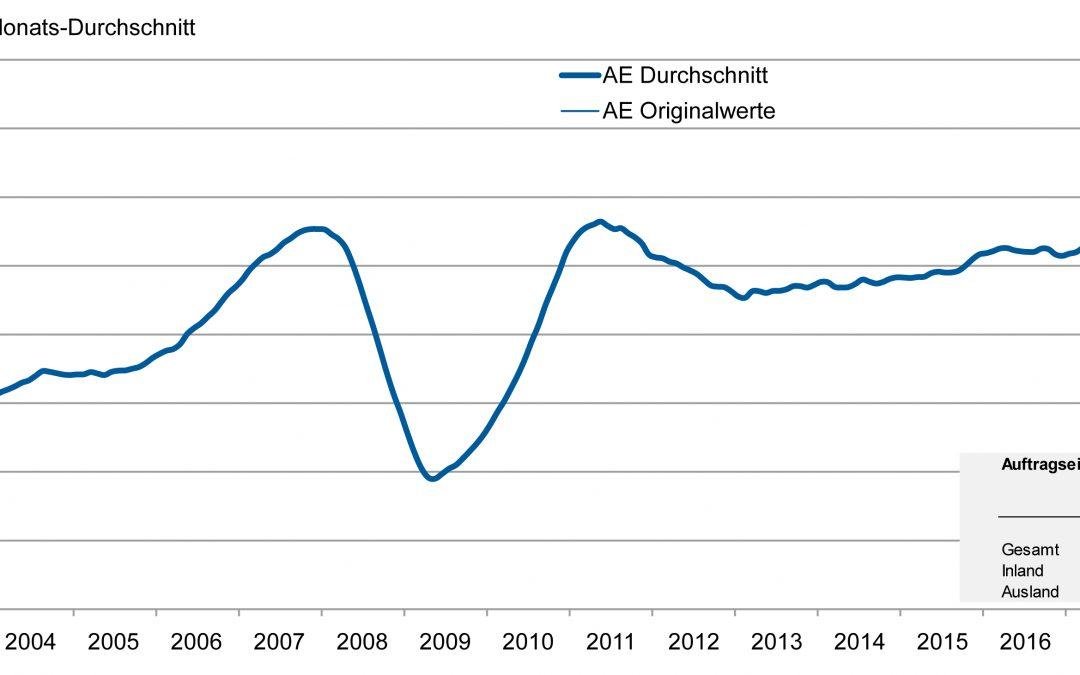 Angespannte Lage in der deutschen Werkzeugmaschinenindustrie