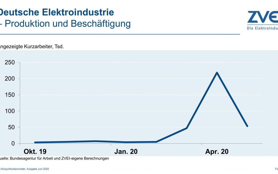 Produktion und Beschäftigung in der deutschen Elektroindustrie