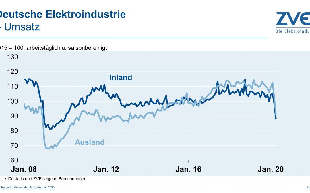Umsatz in der deutschen Elektroindustrie im April 2020