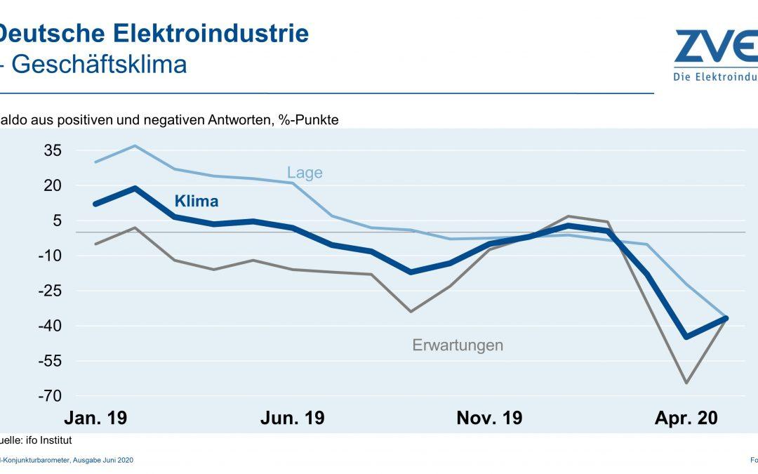 Geschäftsklima in der deutschen Elektroindustrie im Mai 2020