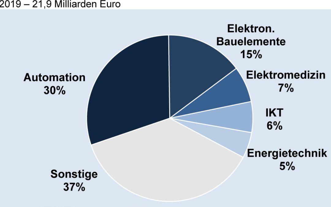 Deutsche Elektroexporte nach China nach Fachbereichen 2019