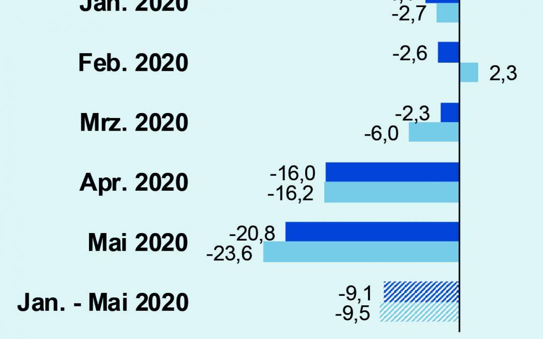 Umsatz in der deutschen Elektroindustrie im Mai 2020