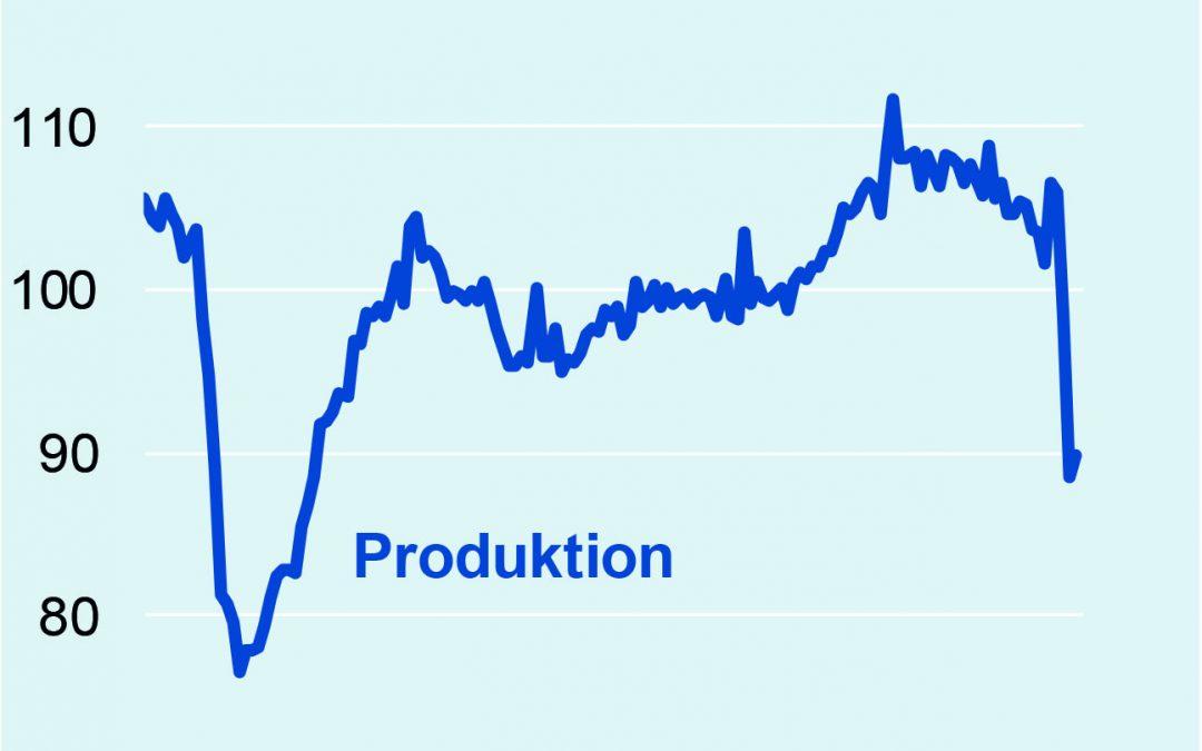 Produktion in der deutschen Elektroindustrie im Mai 2020