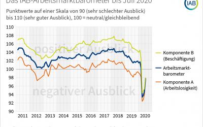 IAB-Arbeistmarkt-Barometer legt weiter zu