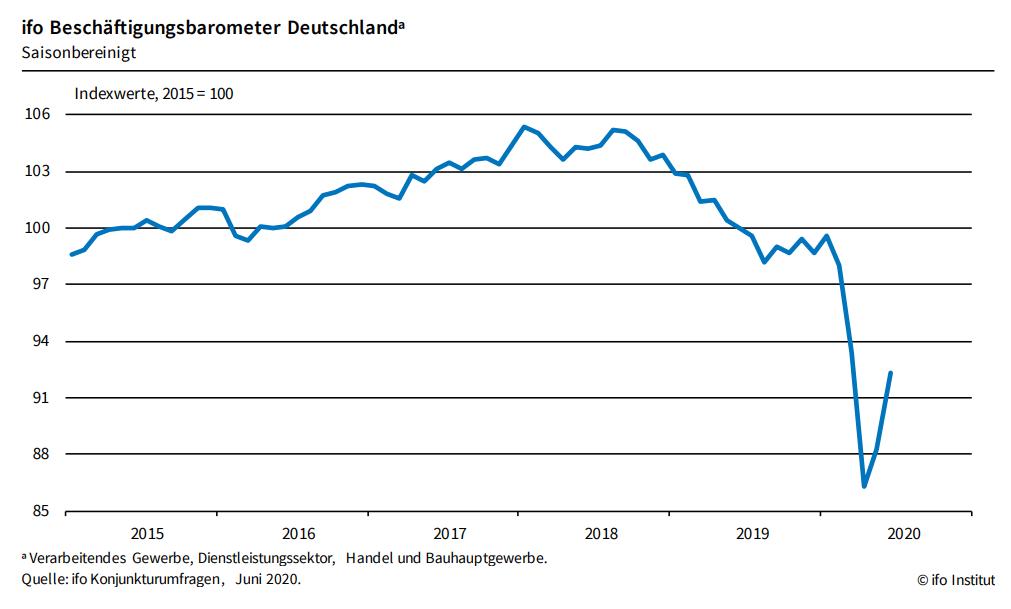 Ifo-Beschäftigungsbarometer im Juni deutlich gestiegen