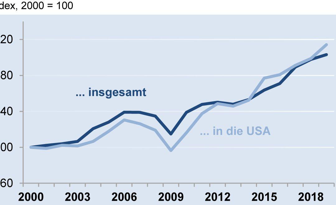 Deutsche Elektroexporte und -importe der USA 2019