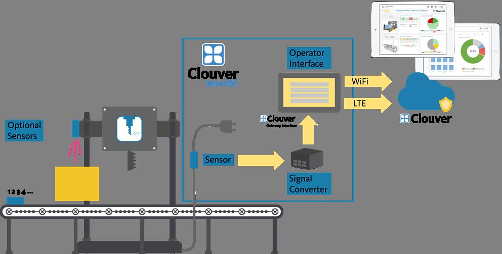 IoT-Startpaket für mehr Anlageneffektivität