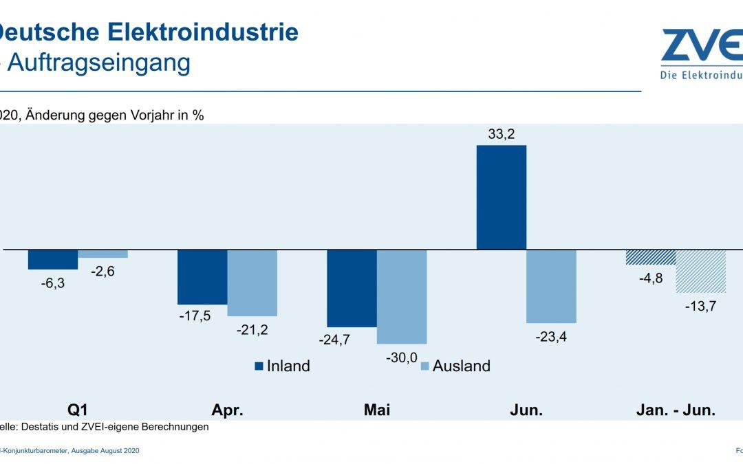 Deutsche Elektroindustrie: Inlandsnachfrage zieht wieder an