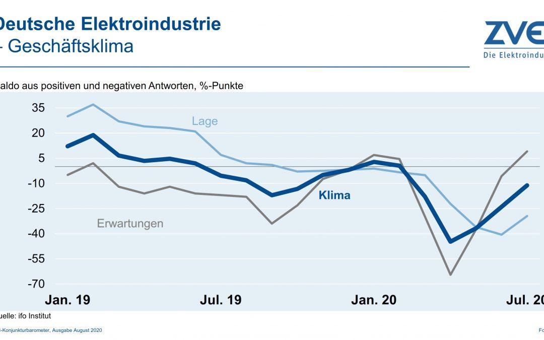 Geschäftsklima in der deutschen Elektroindustrie im Juli 2020