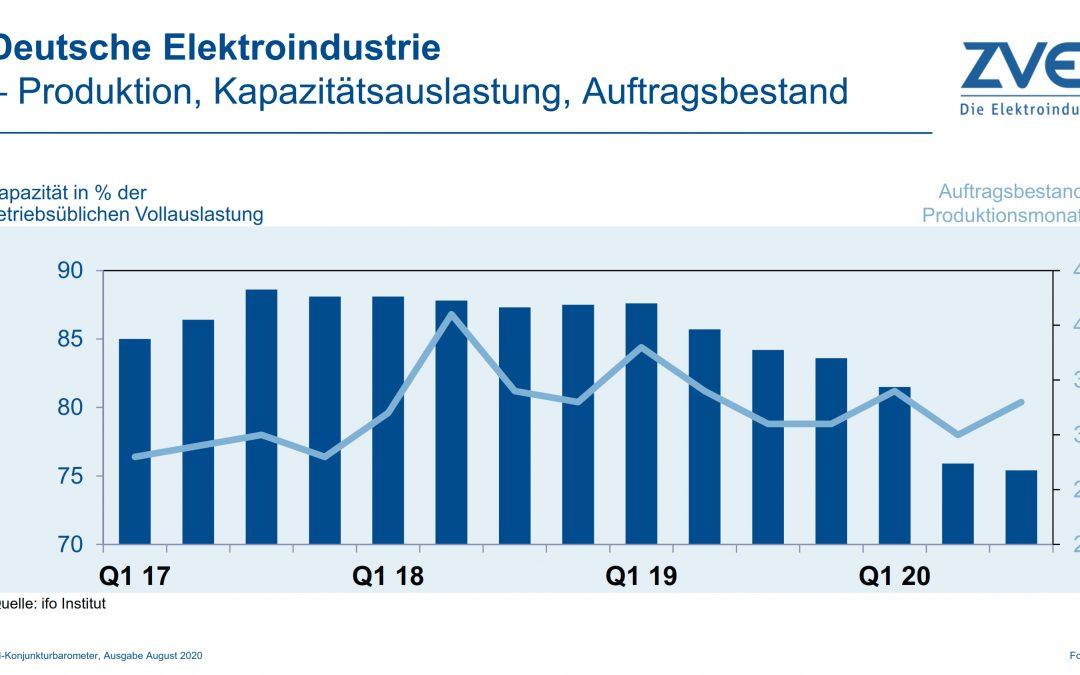 Produktion in der deutschen Elektroindustrie im Juni 2020