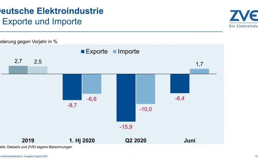 Elektroexporte im ersten Halbjahr: -8,7%