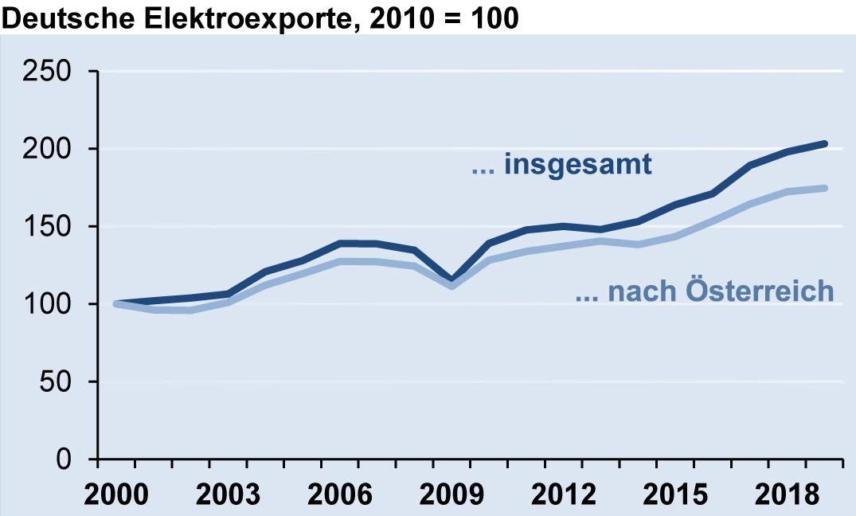 Deutsche Elektroexporte nach Österreich im Jahr 2019