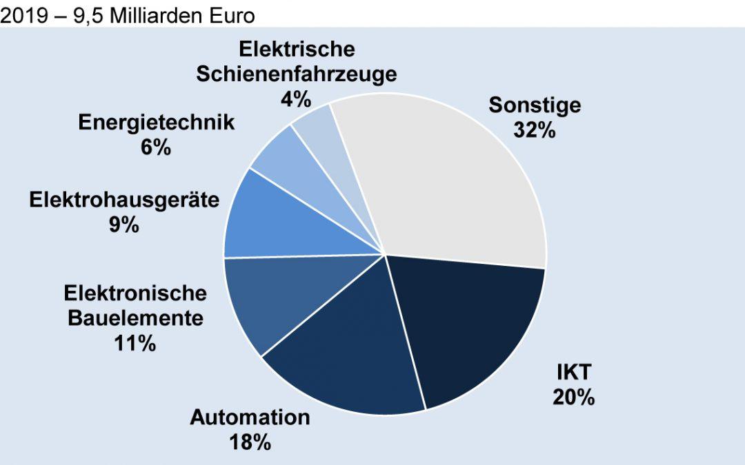 Deutsche Elektroexporte nach Österreich nach Fachbereichen 2019
