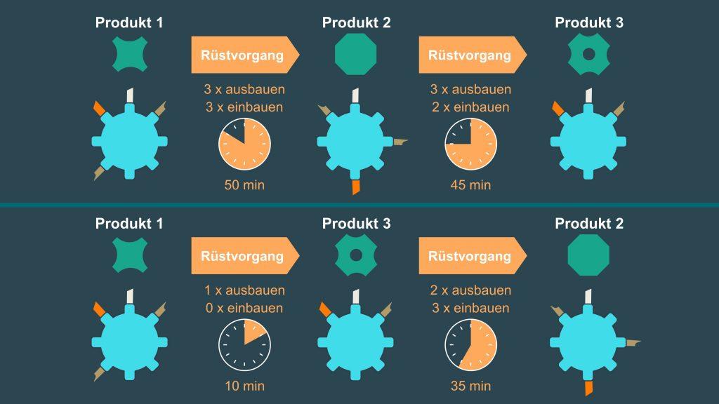Durch einen Abgleich der Rüstparameter der anstehenden Produktionen ist es möglich, die Reihenfolge zeitoptimiert zu verändern.