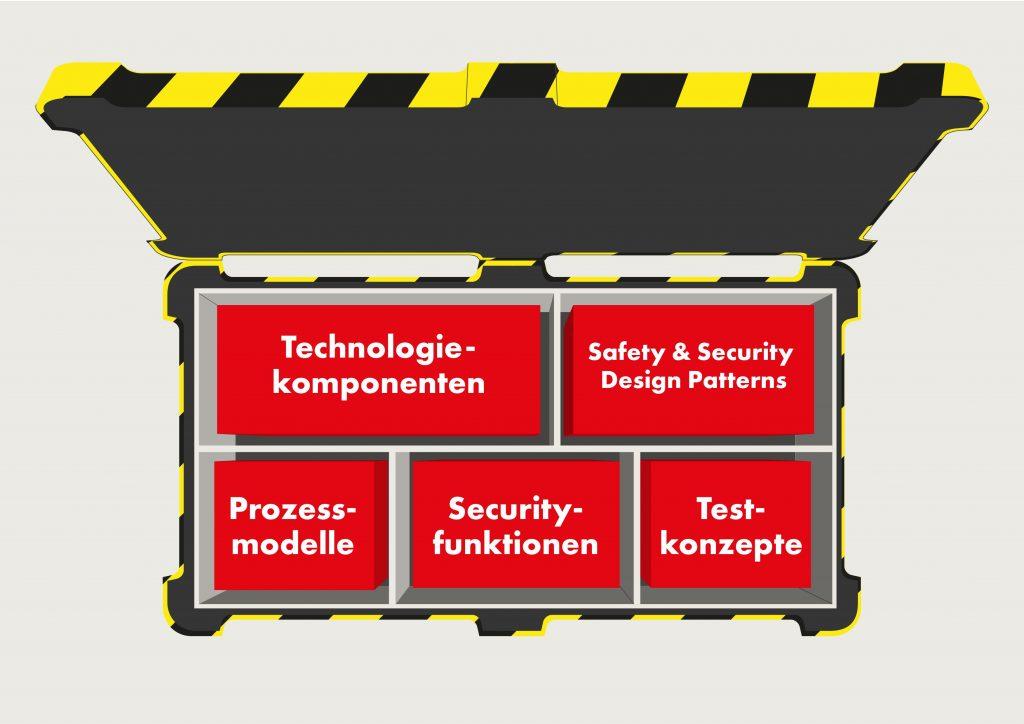 Im Rahmen seines Baukastens kann Systemtechnik Leber auf bereits existierende - aber gleichzeitig flexibel anpassbare - Module zurückgreifen.
