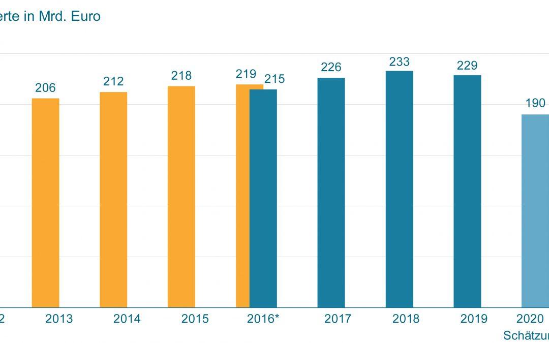 Umsatz im deutschen Maschinenbau 2020