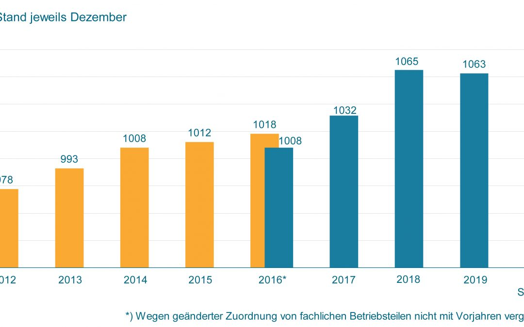 Beschäftigte im deutschen Maschinenbau 2020
