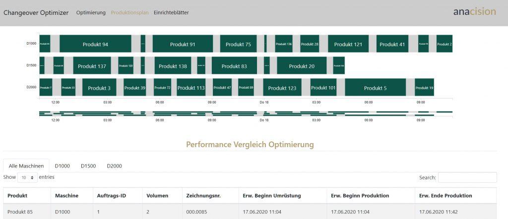 Der Rüstzeitoptimierer liefert eine angepasste Feinplanung mit detaillierter Darstellung aller Aufträge. Letzte Anpassungen, wie z.B. die Maschinenverfügbarkeit, können manuell konfiguriert werden.