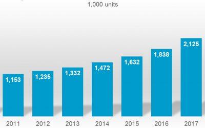 IFR präsentiert World-Robotics-Zahlen