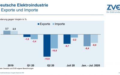 Deutsche Elektroexporte: Rückgänge werden kleiner