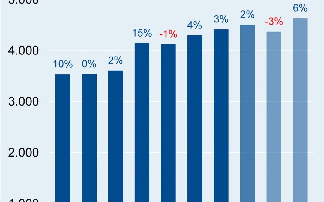 Elektrounternehmen sehen leichten Aufwärtstrend