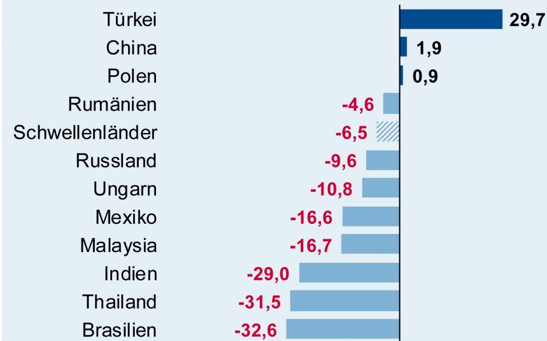 Deutsche Elektroexporte in die Schwellenländer im Juli