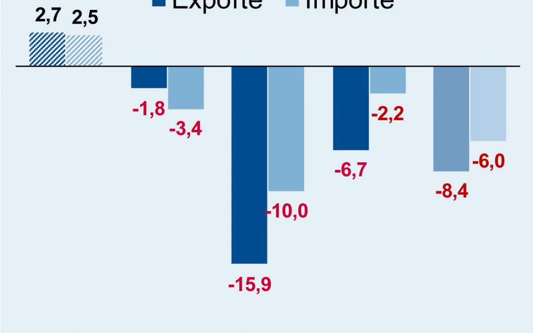 Deutsche Elektroexporte und -importe im Juli