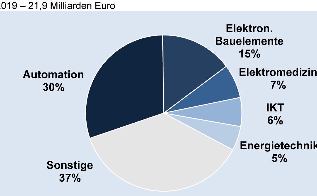 Deutsche Elektroexporte nach China nach Fachbereichen