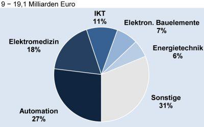 Deutsche Elektroexporte in die USA nach Fachbereichen