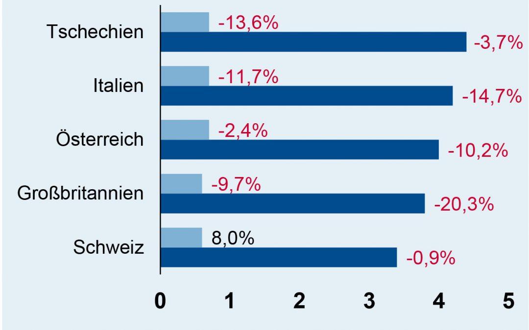 Top-Exportabnehmer (Platz 6 bis 10)